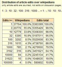 Distribution_of_edits